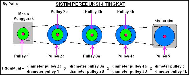 Pereduksi-2