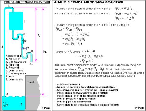 Pompa Air Tenaga Gravitasi 2 Paijo